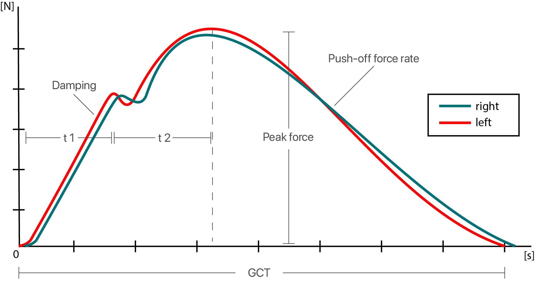 Force curve raww